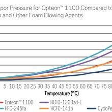 新型发泡剂HFO-1100(opteon™1100)目前国内市场行情图片