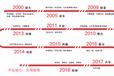 2019中国昆明国际美容化妆品博览会