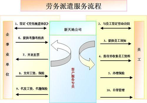 劳务派遣管理系统软件单位收费标准