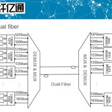 WDM波分復用器2-80通道,單通道速率100G波分擴容傳輸圖片