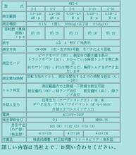 CEDAR思達杉崎計器株式會社NDID-150CN空轉式數字扭矩圖片