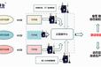 RS485串口转无线烟气排放监测联网方案