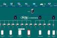 配电柜串口服务3G4G工业级无线GPRSDTU