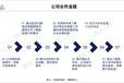 江苏省做物流园区概念规划设计-标准模板范文