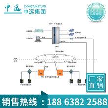 IP网络内部通信系统生产加工,IP网络内部通信系统型号图片