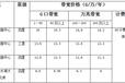 惊爆!江西南昌大带宽低至5.75万/G/年!!!