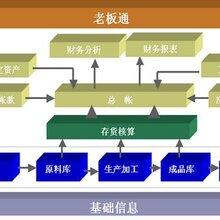 邢台用友软件之小型企业实际成本管理系统