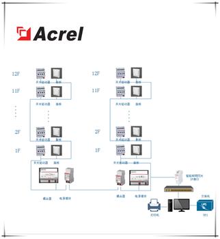 商场智能照明控制系统厂家Acrel-Bus智能照明控制系统工厂直发,支持特殊定制