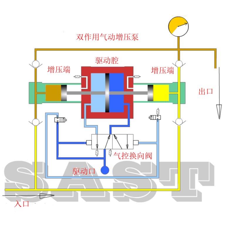 气体增压泵生产厂家