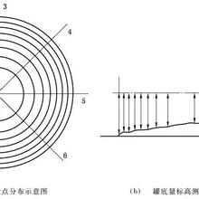 30立方米卧式油罐容积标定-储罐液位标定方法图片