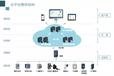 安科瑞能耗監測系統Acrel5000滿足企業各種用能數據采集