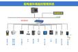 Acrel-2000E/B配電室環境監控系統