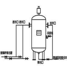 PW-00-I全自動排污降溫罐圖片