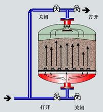 循環水砂石過濾器配件圖片