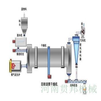 大型三筒沙子烘干机三回程硅藻泥烘干设备工业商用烘干机