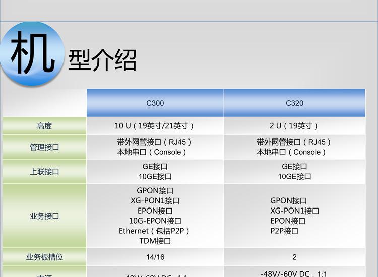中兴GTGO16端口GPON接口板F/DGTGO中兴工程余料采购