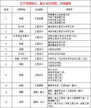 广东全省各类建筑资质办理,四川资质可转广东,详情来电咨询