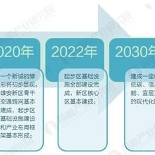 长岛京雄世贸港三期项目五证齐全吗图片