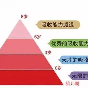 早教有用吗,谁家的宝宝去过早教中心,宝宝有什么变化吗广州英卓思0-12岁早教全脑开发