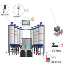 攪拌站安全上料系統水泥倉料位計防冒倉智能料位計圖片