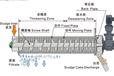叠螺式污泥脱水机专业生产厂家污泥处理污泥压滤机叠螺机化工