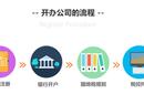 燕郊注册营业执照、三河注册工商执照—燕郊会计公司工商代办图片