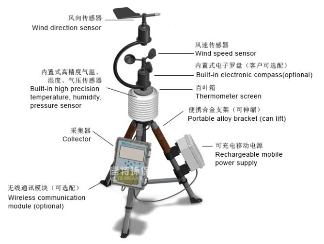 便携移动式自动气象站QT-X520,启特环保精心研发气象站,只为方便每一个用户