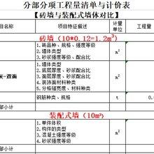 四川善行綠建石膏輕質隔墻板經濟效益分析圖片