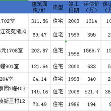 南京优惠房源信息,低于市值7折起售,详情咨询何老师图片