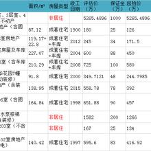 苏州市特价房源信息,低市值7折急售,详情咨询何老师图片