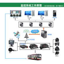 载录像机硬盘录像机/汽车监控对讲机GPS定位器