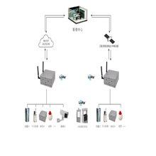 雷达流速仪是24GHz高频雷达式流速测量仪表图片