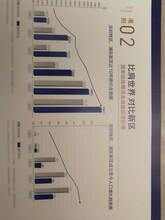 山西京雄世贸港领秀城位置开发商直销图片