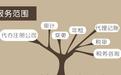 上海全区代理记账相关问题