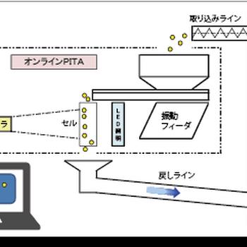 日本清新seishin在线干式颗粒粒度分布和形状测量PITA