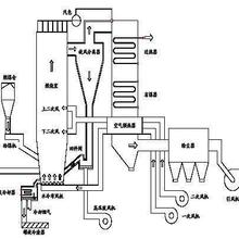 锅炉送风机腐蚀原因及防腐保护