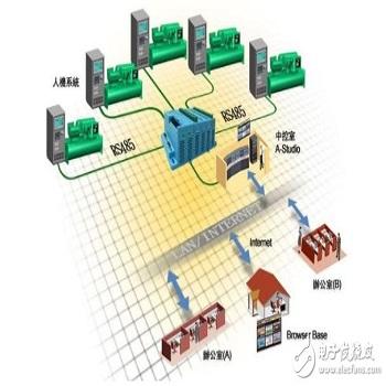 工业自动化控制系统设计、程序编写