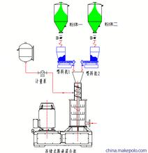 納米粉體濕法分散機,改進型納米粉體混合分散機,濕法納米粉體研磨分散機圖片