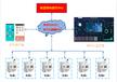 智慧用電安全節能監測系統