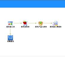 臺州企業電子ERP管理系統多少錢圖片