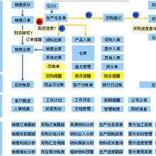 光明ERP管理系統操作簡單,ERP管理系統操作流程圖片