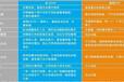 海南省直轄設備ERP公司,設備ERP管理