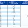 塑胶/PP袋式过滤器(优质pp材料,密度0.96g/cm3)