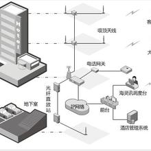 酒店无线对讲系统解决方案,酒店数字无线对讲信号覆盖图片
