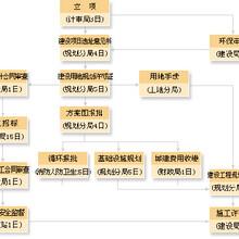 菏澤高新企業認證在研發費歸集方面存在的問題圖片