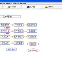 億恒erp軟件,erp管理系統,erp管理軟件,erp企業管理軟件,erp系統圖片