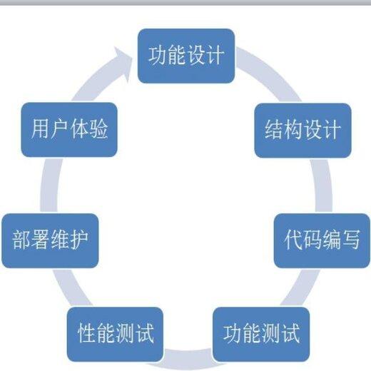吉林白山江源區APP軟件開發,軟件開發