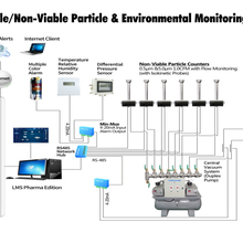 美國進口塵埃粒子在線監測系統粒子傳感器粒子采樣器圖片