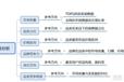 运营/无货源1688店群蓝海副业精细化运营教你如何确定市场分析!