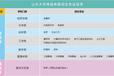 山東大學2021年春季網絡教育報名中